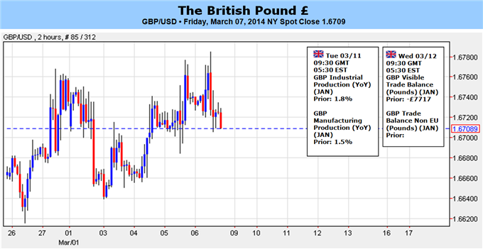 Weekly Outlook: 2014, March 09 - 16-forex_gbp_to_target_1.6850-60_on_hawkish_boe_testimony_body_gbpusd_for_gbp_tof.png
