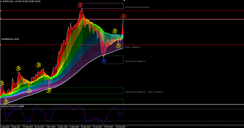 EUR Technical Analysis-eurjpy-3_9_2014.png