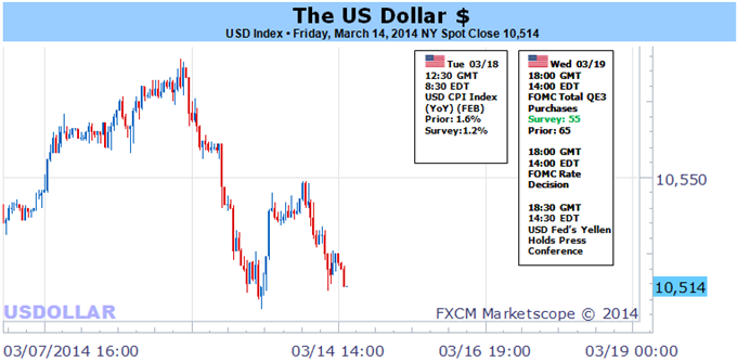 Weekly Outlook: 2014, March 16 - 23-us_dollar_looks_to_fear_fomc_to_set_off_lasting_bull_trend_body_picture_5.png