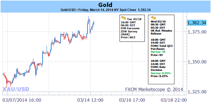 Weekly Outlook: 2014, March 16 - 23-gold_on_6_week_streak_1400_within_striking_distance_ahead_of_fomc_body_picture_5.png