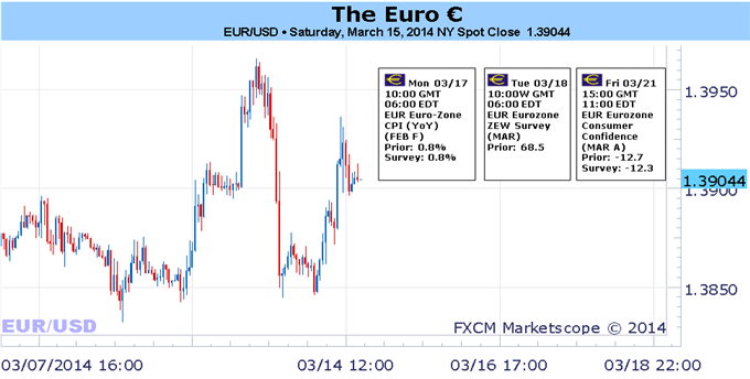 Weekly Outlook: 2014, March 16 - 23-ecbs-draghi-warns-euro-strength-will-keep-rising_body_picture_1.png