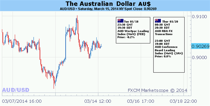 Weekly Outlook: 2014, March 16 - 23-forex-australian-dollar-eyeing-fomc-outcome-geopolitical-risks_body_picture_5.png