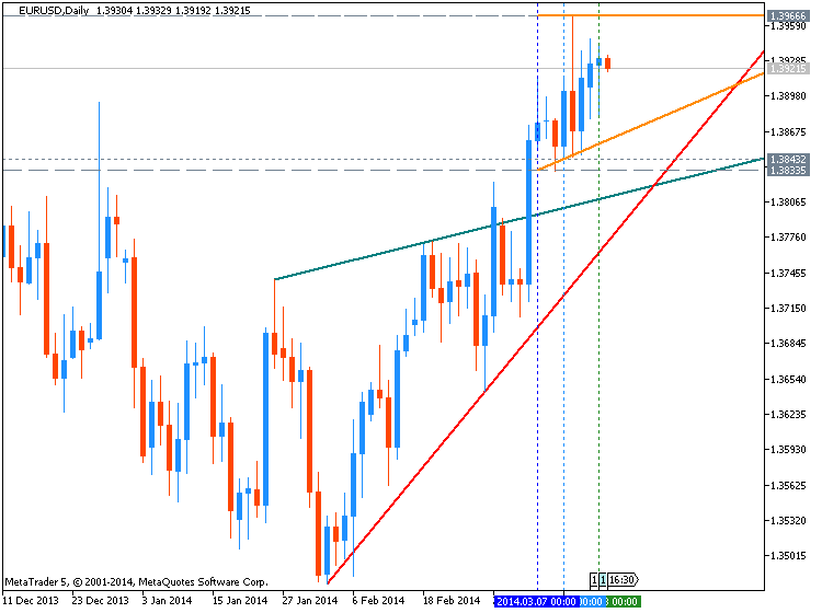 EURUSD Technical Analysis-eurusd-d1-metaquotes-software-corp-temp-file-screenshot-57011.png