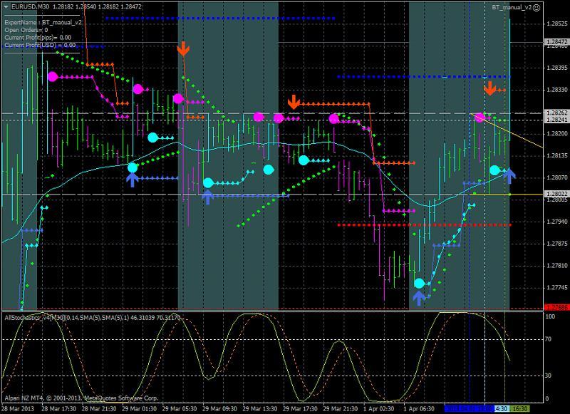 Trading BrainTrading-eurusd-m30-alpari-nz-limited-mt4.jpg