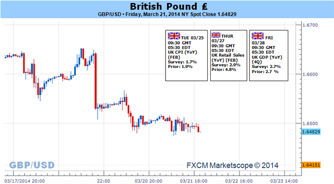 Weekly Outlook: 2014, March 23 - 30-gbp-risks-further-losses-slowing-u.k.-cpi-1.6400-remains-critical_body_picture_5.png