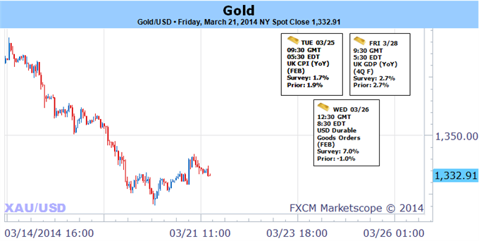 Weekly Outlook: 2014, March 23 - 30-gold-reverses-march-rally-upbeat-fed-bearish-sub-1357_body_picture_5.png