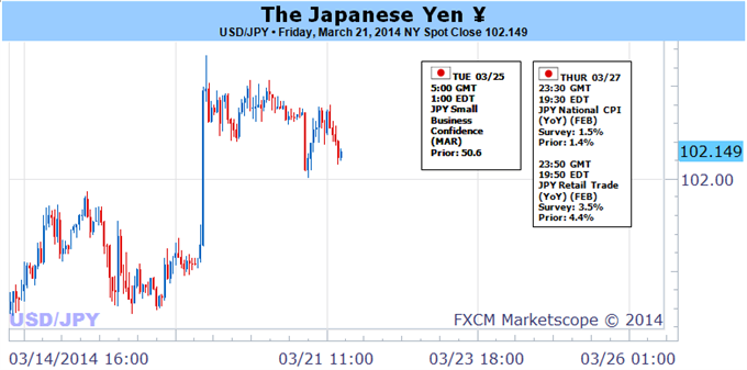 Weekly Outlook: 2014, March 23 - 30-yen-crosses-risk-collapse-particularly-should-risk-trends-shift_body_picture_5.png