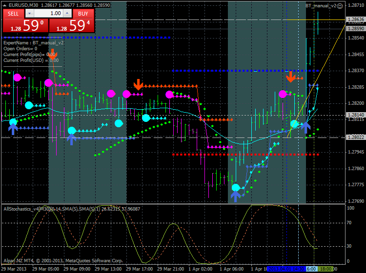 Trading BrainTrading-eurusd-m30-alpari-nz-limited-bt-new-one.png