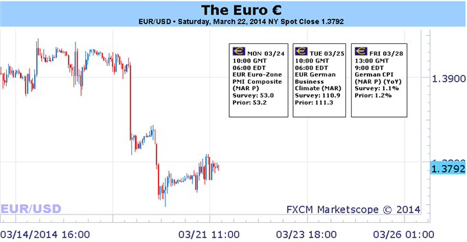 Weekly Outlook: 2014, March 23 - 30-vulnerable-moment-euro-sentiment-evolves-post-fomc_body_picture_1.png