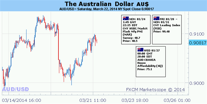 Weekly Outlook: 2014, March 23 - 30-forex-australian-dollar-looks-cues-us-economic-data-fed-speak_body_picture_5.png