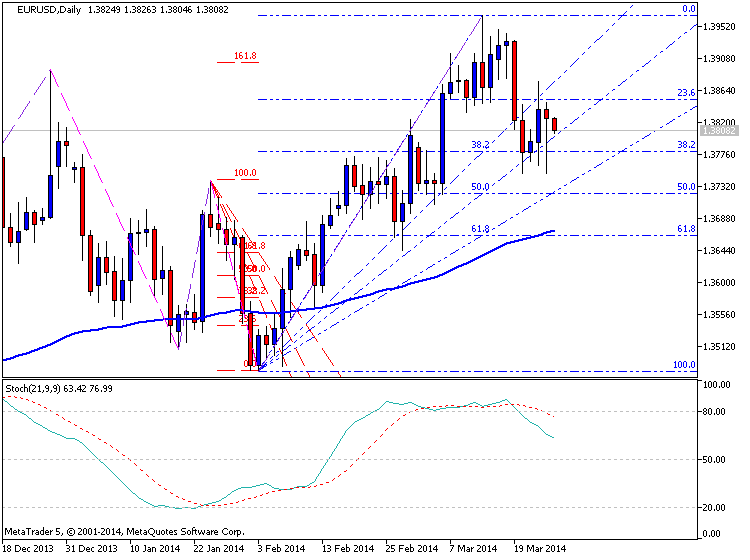 EURUSD Technical Analysis-eurusd-d1-metaquotes-software-corp-temp-file-screenshot-56433.png