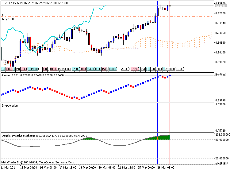 AUD Technical Analysis-audusd-h4-metaquotes-software-corp-temp-file-screenshot-39758.png