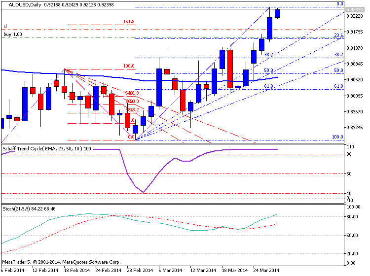 AUD Technical Analysis-audusd-d1-metaquotes-software-corp-temp-file-screenshot-25284.png