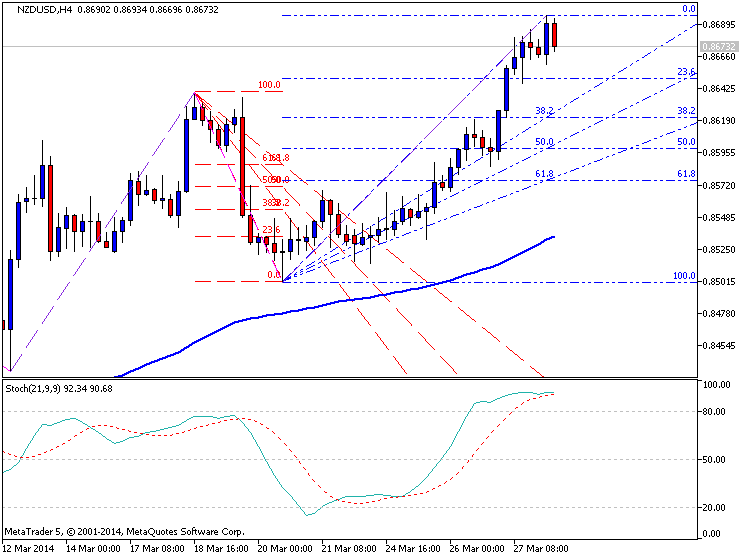 NZD Technical Analysis-nzdusd-h4-metaquotes-software-corp-temp-file-screenshot-18945.png