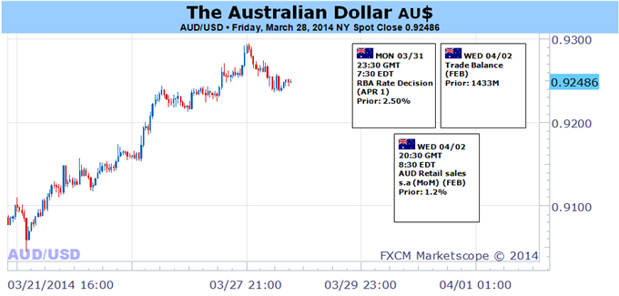 Weekly Outlook: 2014, March 30 - April 6-australian-dollar-risk-static-rba-upbeat-us-news-flow_body_picture_5.png