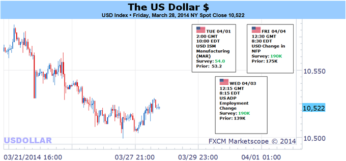 Weekly Outlook: 2014, March 30 - April 6-us-dollar-prepares-impact-nfps-release-sp-500-breakout_body_picture_5.png