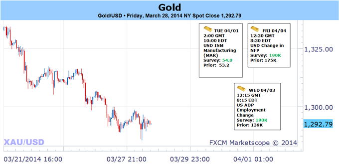 Weekly Outlook: 2014, March 30 - April 6-gold-primed-rip-dip-ahead-key-event-risk_body_capture.png