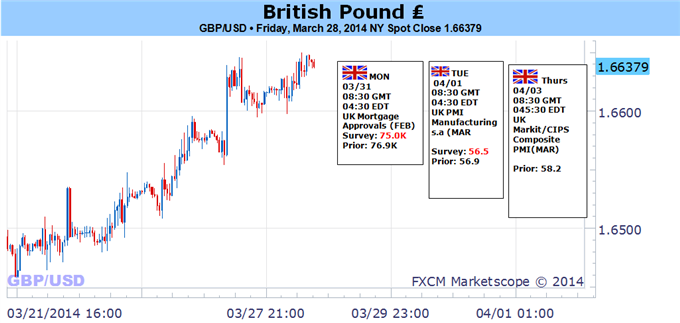 Weekly Outlook: 2014, March 30 - April 6-british-pound-lining-up-significant-turn-what-could-warn-us_body_picture_5.png