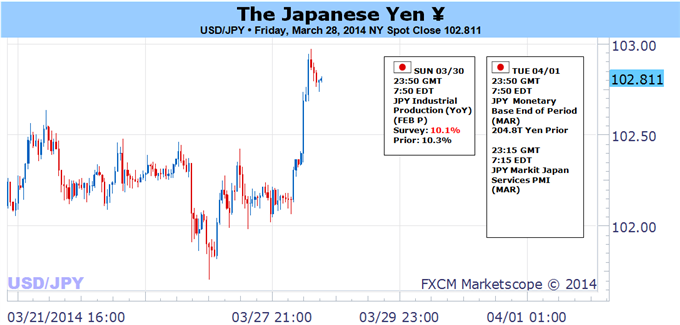 Weekly Outlook: 2014, March 30 - April 6-usdjpy-risk-key-break-us-nfps-japans-vat-focus_body_picture_5.png