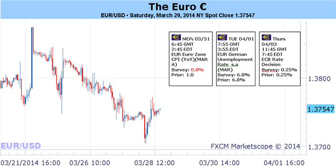 Weekly Outlook: 2014, March 30 - April 6-big-move-ahead-euros-fate-depends-outcome-ecb-meeting_body_picture_1.png