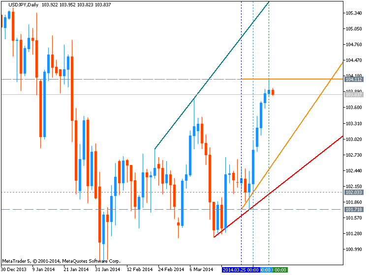 USDJPY Technical Analysis-usdjpy-d1-metaquotes-software-corp-temp-file-screenshot-63442.png