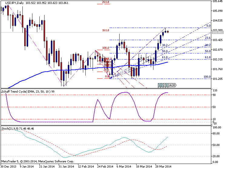 USDJPY and EURUSD Technical Analysis-usdjpy-d1-metaquotes-software-corp-temp-file-screenshot-35887.png