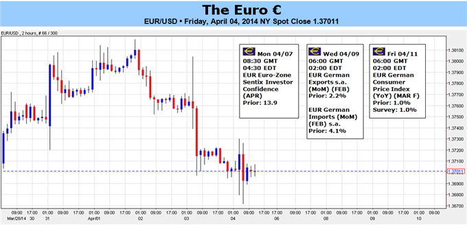 Weekly Outlook: 2014, April 6 - 13-ecb-sets-table-lower-euro-prices-heres-how_body_picture_1.png