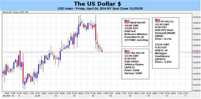 Weekly Outlook: 2014, April 6 - 13-us-dollars-next-run-requires-much-stronger-push_body_picture_5.png