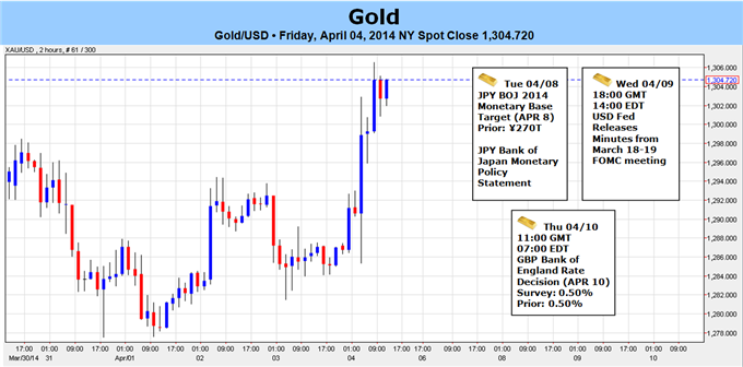Weekly Outlook: 2014, April 6 - 13-gold-nfp-rally-likely-short-lived-1327-key-resistance_body_gold.png