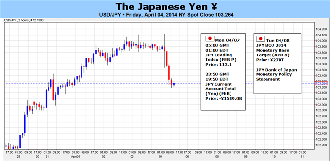 Weekly Outlook: 2014, April 6 - 13-usdjpy-capped-former-support-upbeat-boj-risks-larger-decline_body_picture_5.png