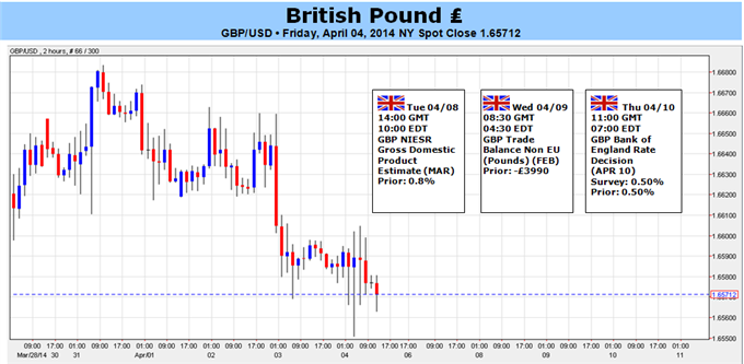 Weekly Outlook: 2014, April 6 - 13-british-pound-will-look-rate-hopes-keep-1.6500-intact_body_picture_5.png