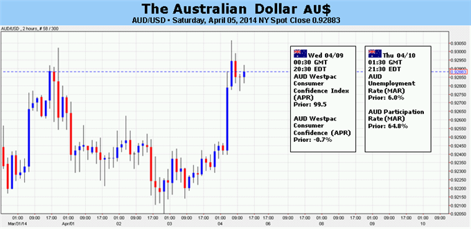 Weekly Outlook: 2014, April 6 - 13-forex-australian-dollar-outlook-hinges-jobs-data-fomc-minutes_body_picture_5.png