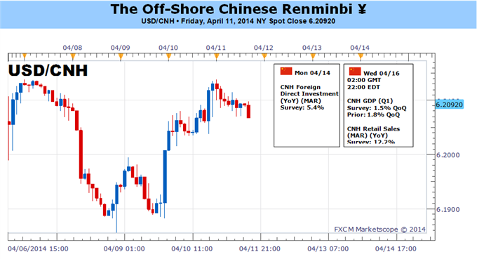 Weekly Outlook: 2014, April 13 - 20-chinese-yuan-risks-drop-12-month-lows-heavy-data_body_picture_1.png