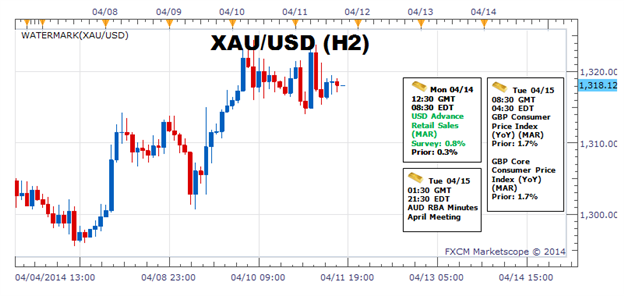 Weekly Outlook: 2014, April 13 - 20-gold-major-inflection-point-ahead-fed-beige-book-1327-key_body_picture_1.png