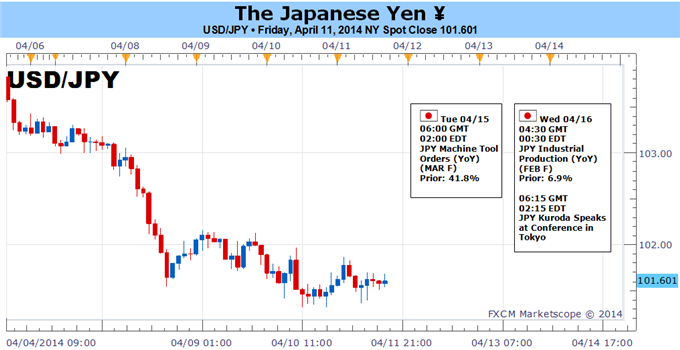 Weekly Outlook: 2014, April 13 - 20-whats-risk-much-larger-japanese-yen-breakout-_body_picture_1.png
