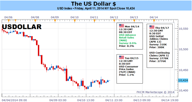 Weekly Outlook: 2014, April 13 - 20-dollar-thunderous-collapse-slow-revival_body_picture_1.png