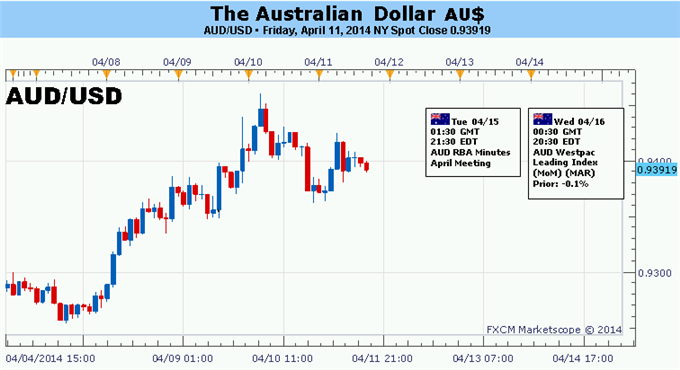 Weekly Outlook: 2014, April 13 - 20-forex-australian-dollar-rally-risk-soft-chinese-data-looms-ahead_body_picture_5.png
