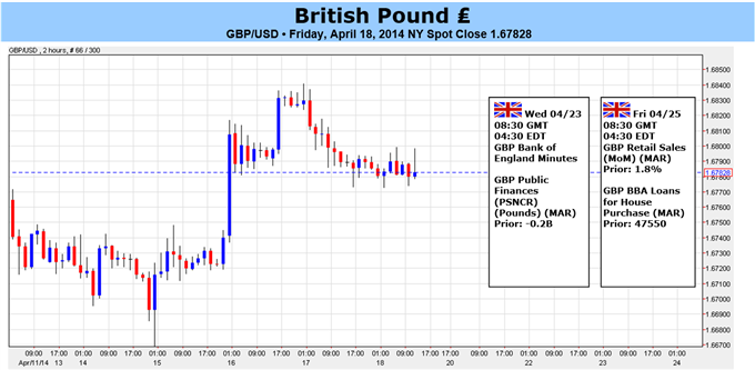 Weekly Outlook: 2014, April 20 - 27-british-pound-clear-risk-positions-stretched-gains-slowing_body_pound_forecast_article.png