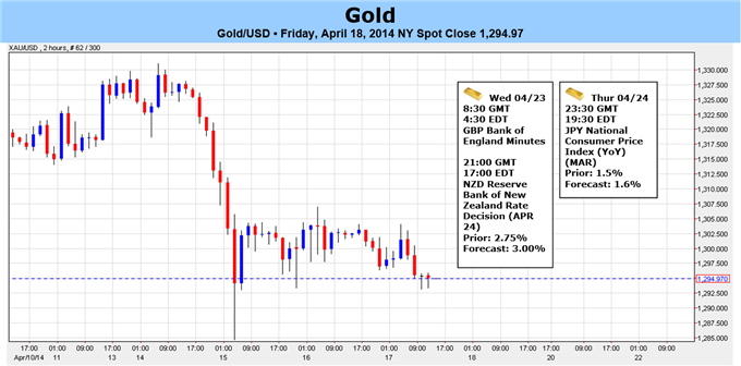 Weekly Outlook: 2014, April 20 - 27-gold-carves-lower-high-april-bearish-below-1327_body_gold_forecast_article_image.png