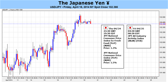 Weekly Outlook: 2014, April 20 - 27-bullish-usdjpy-outlook-risk-japanese-inflation-picks-up_body_yen_forecast_article_image.png