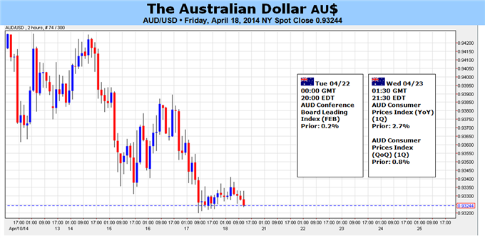 Weekly Outlook: 2014, April 20 - 27-australian-dollar-facing-conflicting-domestic-external-catalysts-_body_picture_5.png