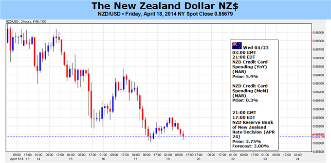 Weekly Outlook: 2014, April 20 - 27-new-zealand-dollar-lots-room-disappoint-rbnz_body_picture_5.png