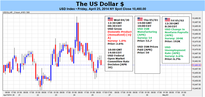 Weekly Outlook: 2014, April 27 - May 04-dollars-indecision-likely-end-fomc-nfps-1q-gdp_body_picture_5.png