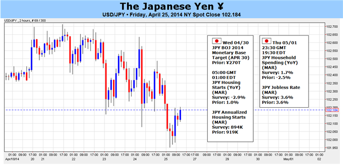 Weekly Outlook: 2014, April 27 - May 04-japanese-yen-might-finally-see-breakout-boj-fomc-nfps-_body_picture_5.png