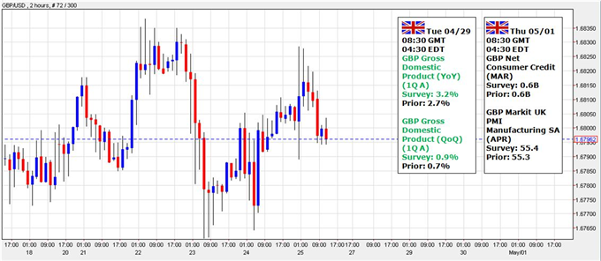 Weekly Outlook: 2014, April 27 - May 04-gbpusd-eye-fresh-highs-uk-gdp-highlights-stronger-recovery_body_capture.png