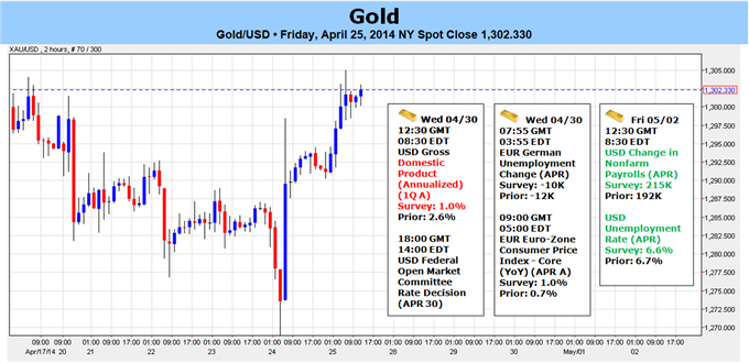 Weekly Outlook: 2014, April 27 - May 04-gold-rally-risk-ahead-key-us-event-risk-bearish-sub-1327_body_picture_5.png
