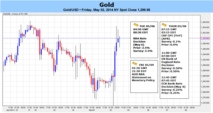 Weekly Outlook: 2014, May 04 - 11-gold-posts-key-outside-reversal-post-nfps-1307-key-resistance_body_picture_5.png