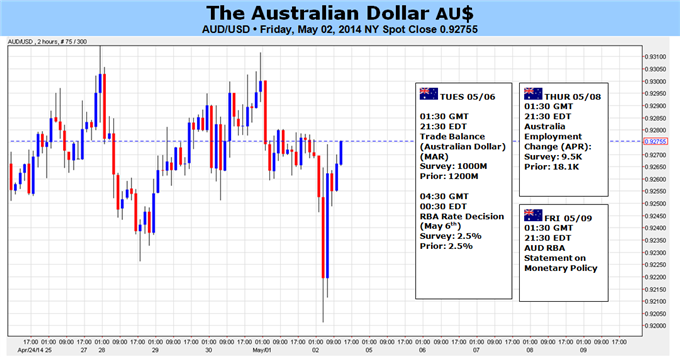 Weekly Outlook: 2014, May 04 - 11-audusd-threatens-92.00-support-need-dovish-rba-larger-decline_body_picture_5.png