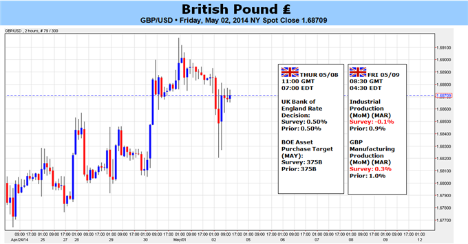 Weekly Outlook: 2014, May 04 - 11-gbpusd-climb-new-5-year-highs-will-fraught-danger_body_picture_5.png