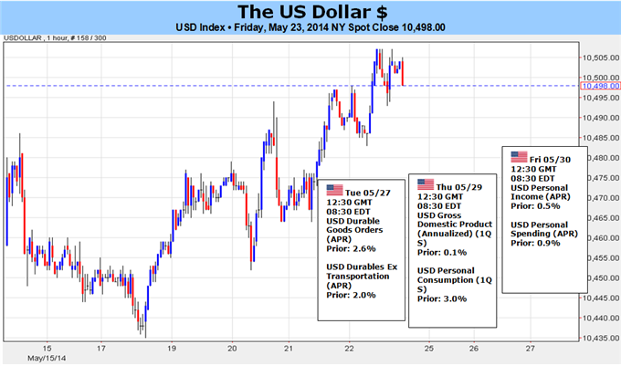 Weekly Outlook: 2014, May 25 - June 01-us-dollar-verge-serious-reversal-but-can-make-turn_body_picture_5.png